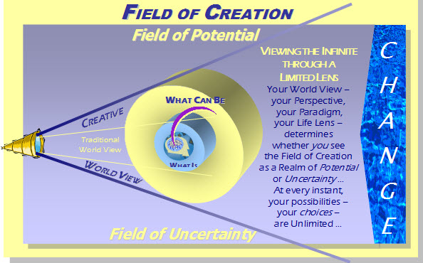DAY 4 FIELD OF CREATION GRAPHIC